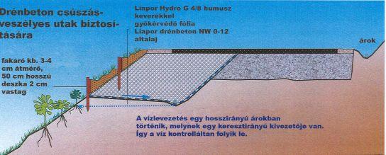 A Liapor agyagkavics geotechnikai felhasználása